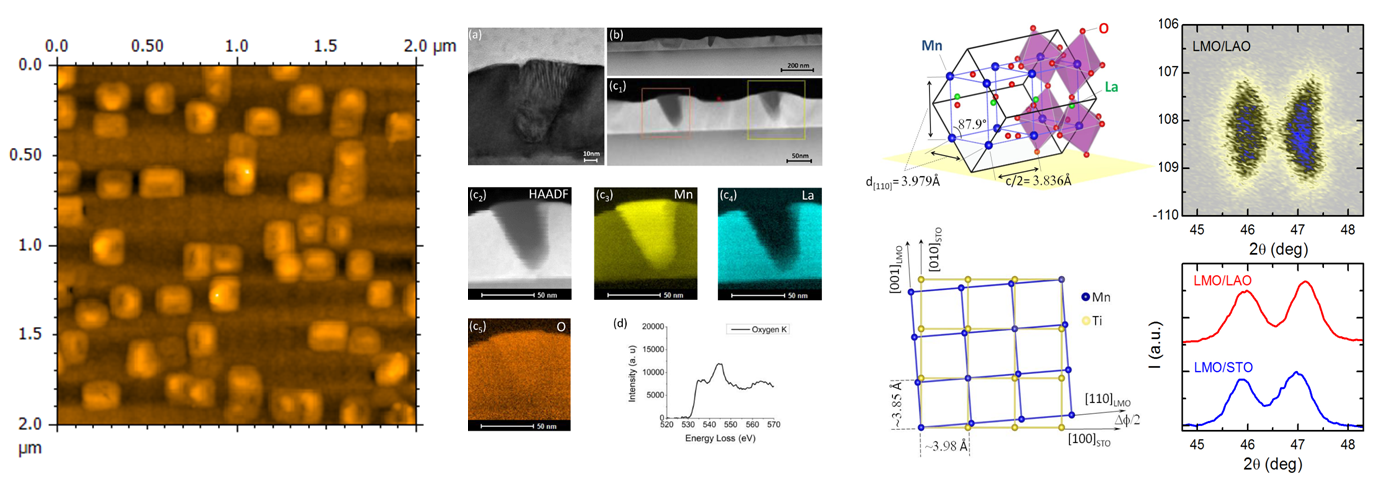 Spontaneous Formation of LaMnO3:Mn3O4 Nanostructures